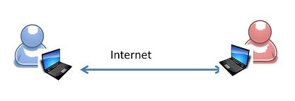 Transfer of Information in Digital World