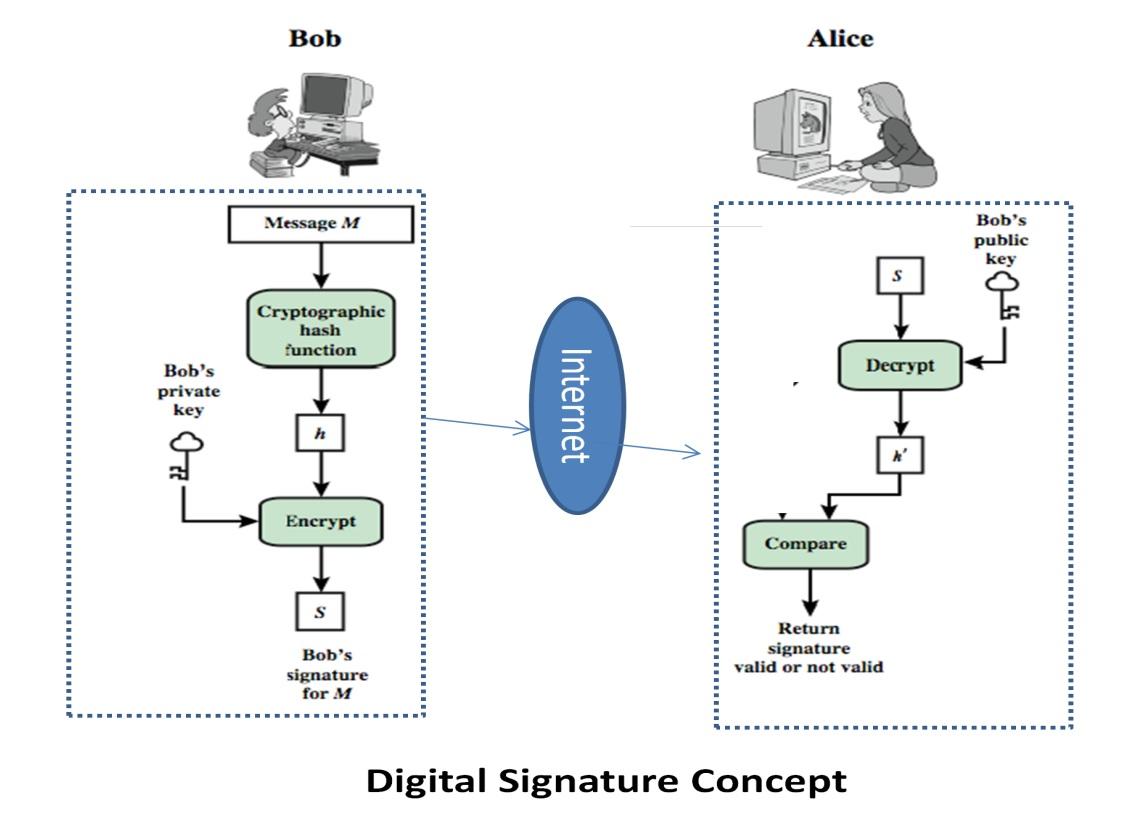 Digital signature concept
