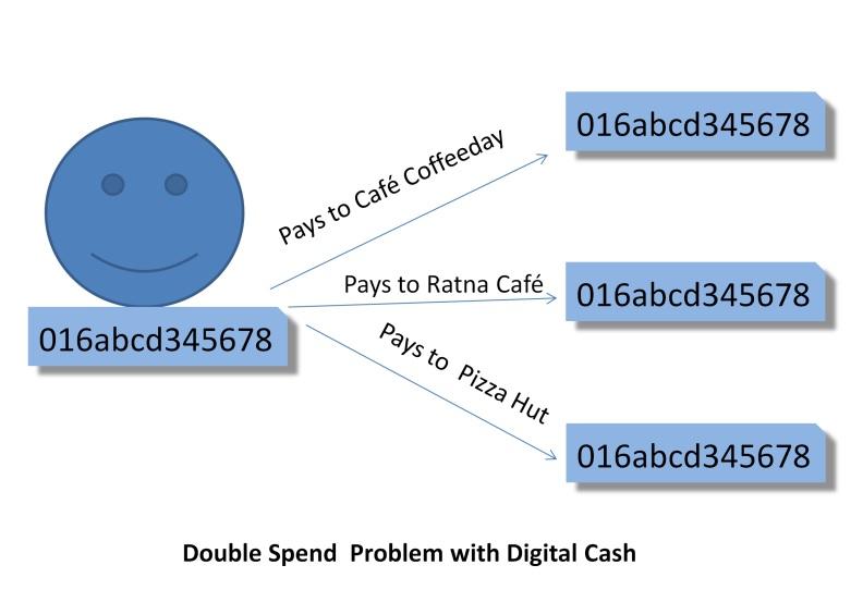 Double Spend problem with digital cash
