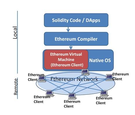 Ethereum Architecture