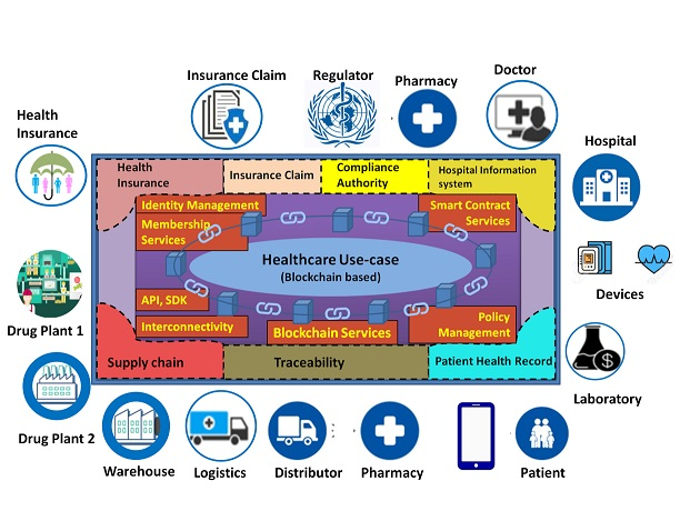 Example of Healthcare use-case Blockchain Configuration
