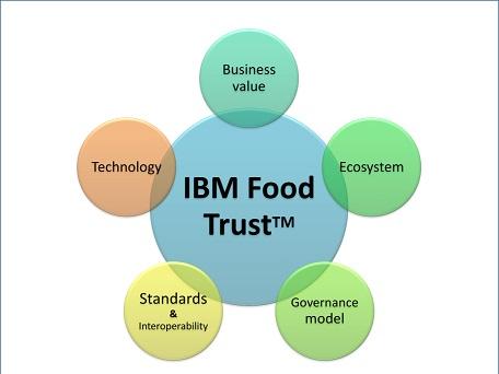 Five Pillars of IBM Food Trust