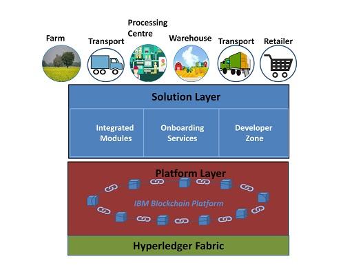 A Food Traceability System using Hyperledger Blockchain