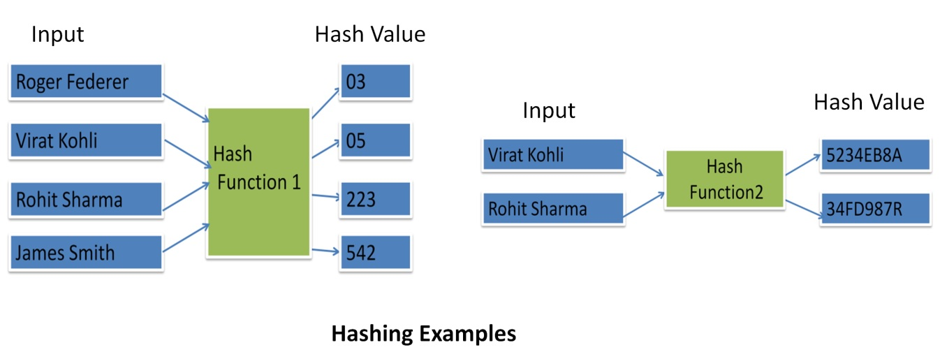 Hashing Examples