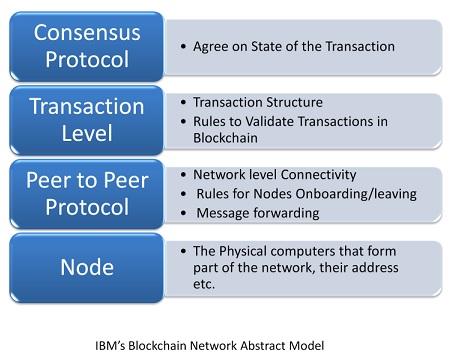 IBM Abstract Network model of Blockchain