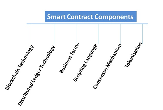 Smart Contract Components