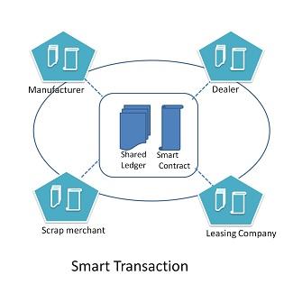 Smart Transaction