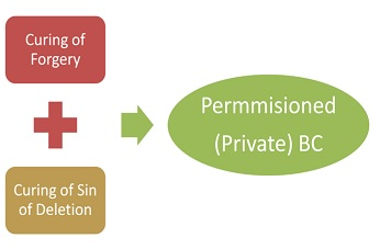 Solution in Private Blockchain