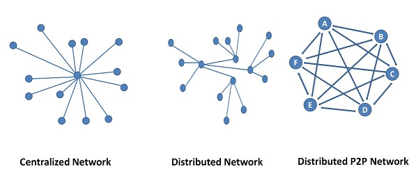 Structure of Networks