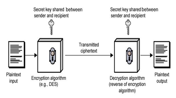 Symmetric Key Encryption Method