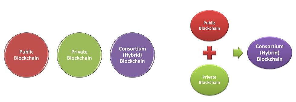 Taxonomy of Blockchain Technology