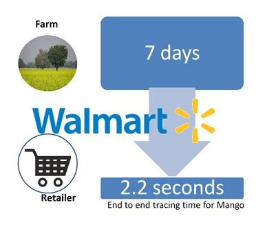 Walmart Traceability