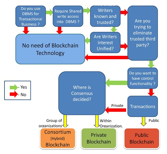 Decision system for When and What of Blockchain