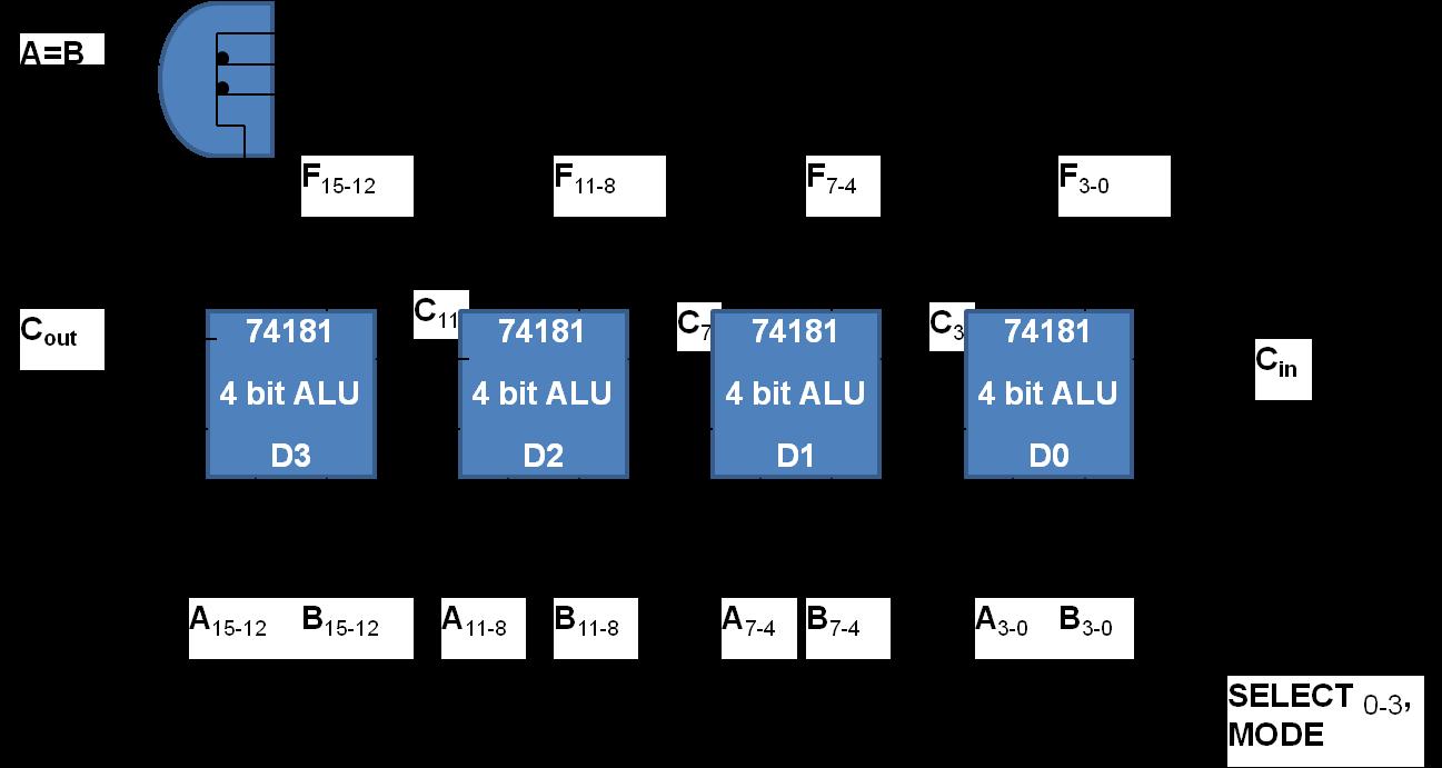 16 bit ALU expansion using 4-bit slices (Spatial expansion)