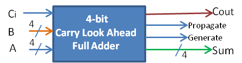 4-bit Carry Look Ahead Full Adder
