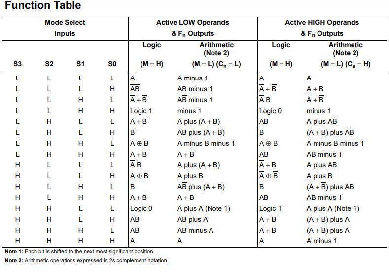 74181 ALU Function Table