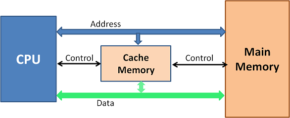 Access path from CPU to Cache and Memory