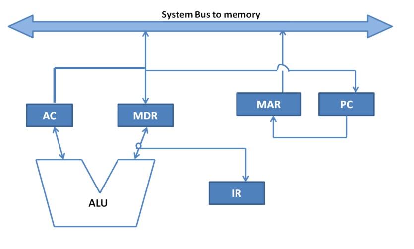 Accumulator Architecture