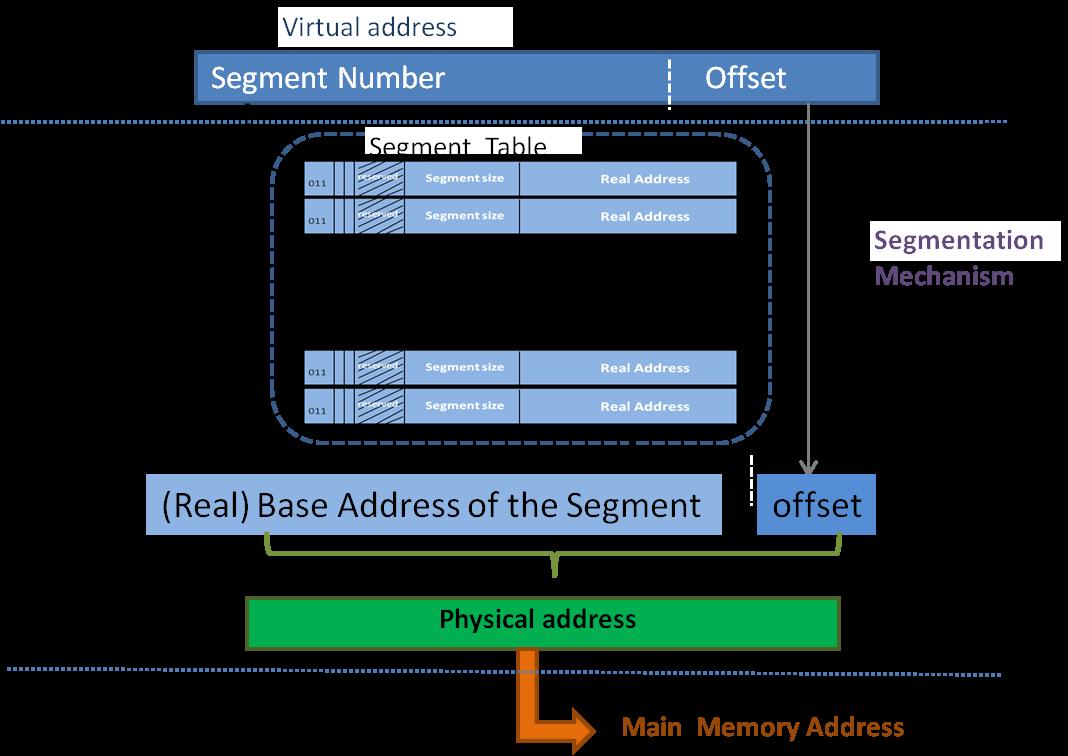 Address Translation in Segmentation Mechanism