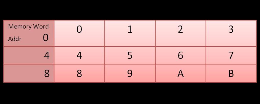 Big Endian model of byte alignment