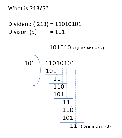 Binary division example