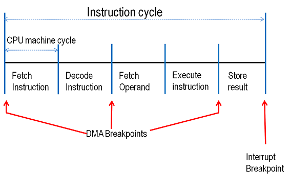 Breakpoints in CPU