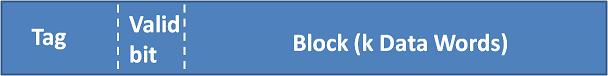 Cache Line (Block) Size