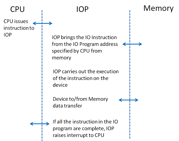 Communication steps in IOP operation