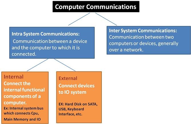 Computer Communications