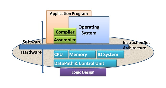 Conceptual Structure of Computer Components