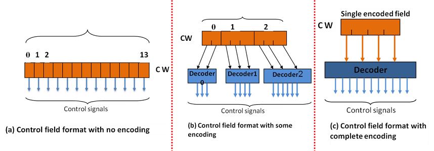Control Word Encoding types