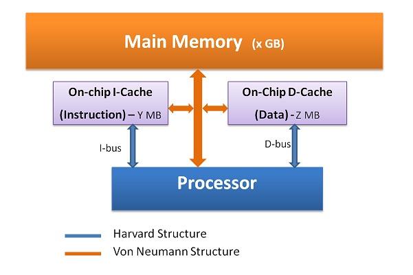CPU with Harvard and Von Neumann Design