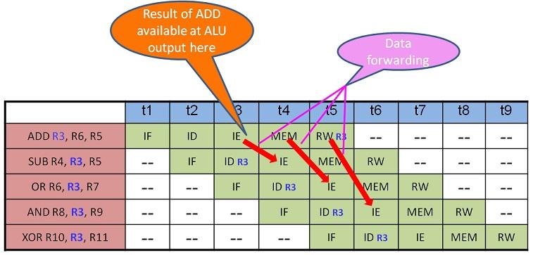 Data forwarding solution for Data Hazard