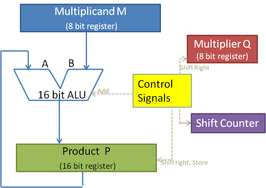Data path for typical Multiplication