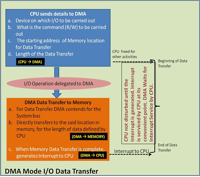 DMA mode I/O data transfer