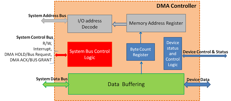 DMAC functional components