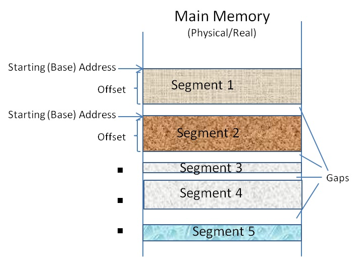 Example of allotted Segments in Main Memory