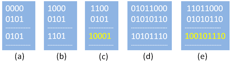Examples of binary Addition