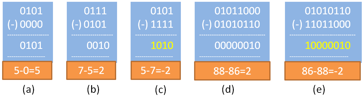 Examples of signed binary subtraction