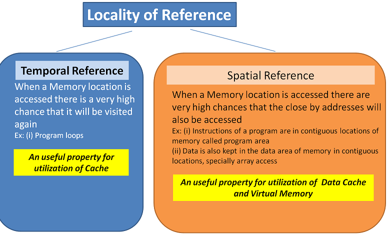 Facts about Locality of Reference