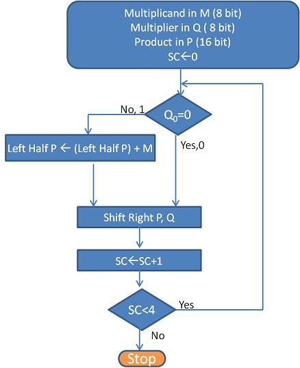 Flowchart for Unsigned Multiplication algorithm
