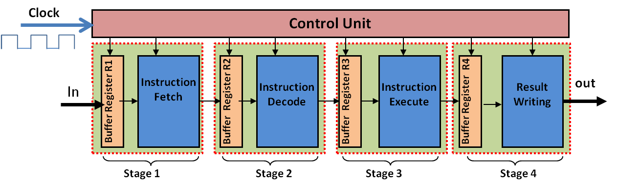 Four Stage Instruction Pipeline – an Example