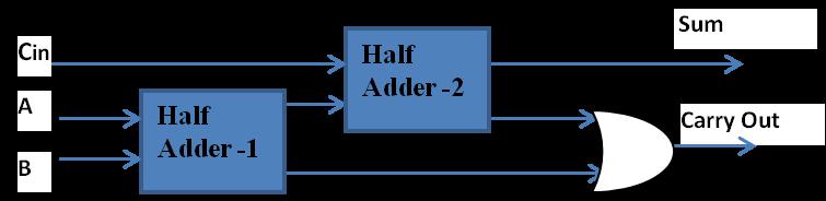 Full Adder using Half Adder blocks