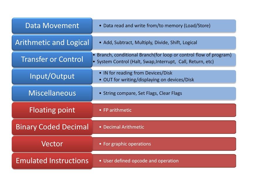Generic Classification of Instruction Set