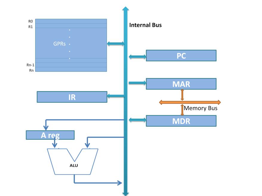 GPR Architecture