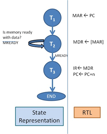 Instruction FetchRTL to Timing States Conversion