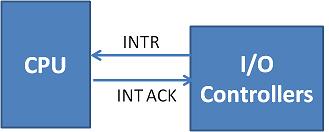 Interrupt and Interrupt Acknowledgment between I/O and CPU