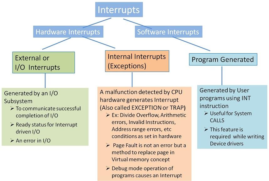 Interrupts Categorization