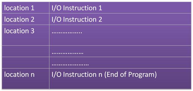 IO Program in Memory