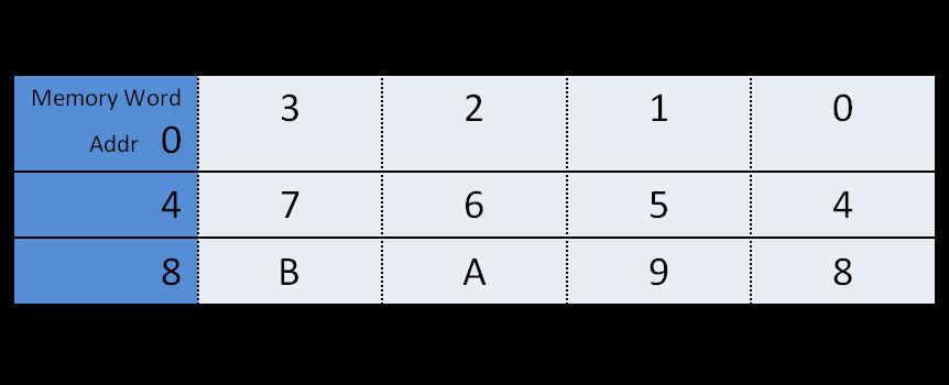 Little Endian model of byte alignment